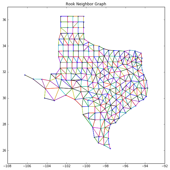 Spatial weights in PySAL · Geographic Data Science with